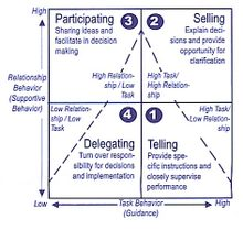 Situationalleadershipmodel